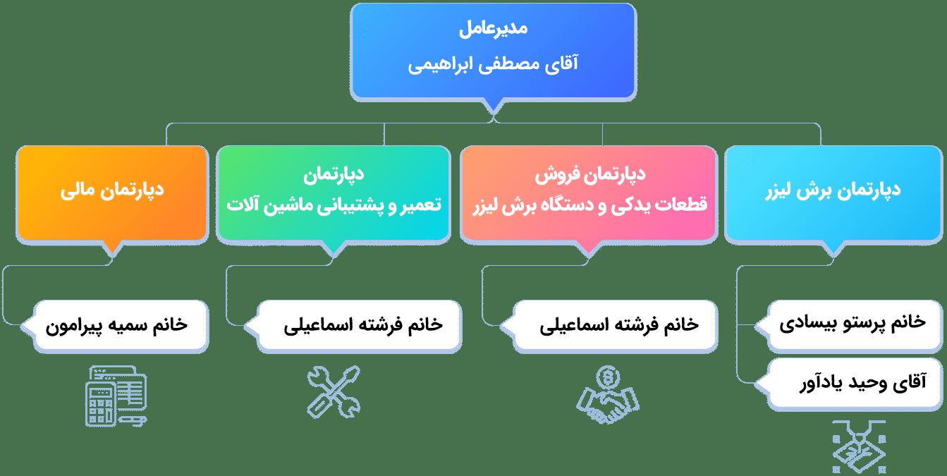 چارت سازمانی مجموعه صدرا لیزر