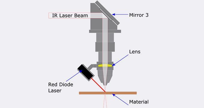آشنایی با آینه دستگاه لیزر